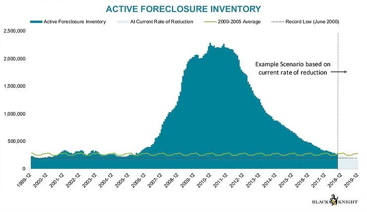 New Foreclosure Data